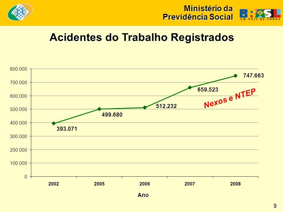 Ministério da Previdência Social Acidentes do Trabalho Registrados 747.663 659.523 512.232 499.680 393.071 0 100.000 200.000 300.000 400.000 500.000 600.000 700.000 800.000 20022005200620072008 Ano Nexos e NTEP 9