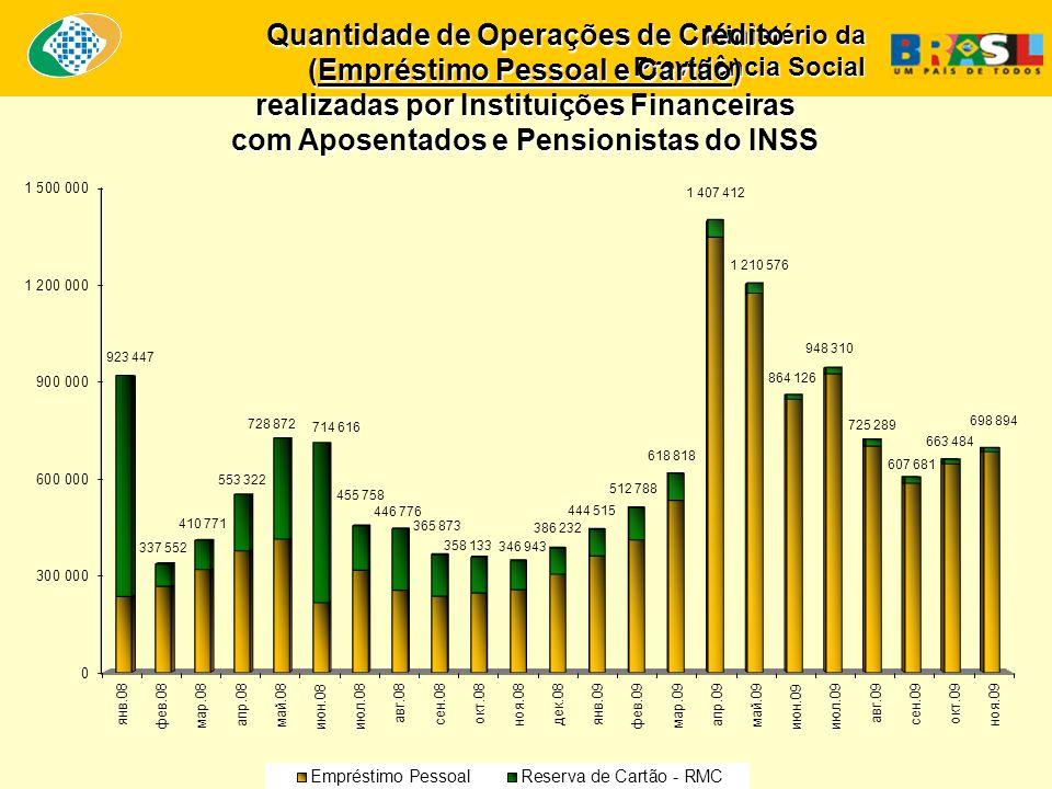 Ministério da Previdência Social Quantidade de Operações de Crédito (Empréstimo Pessoal e Cartão) realizadas por Instituições Financeiras com Aposentados e Pensionistas do INSS