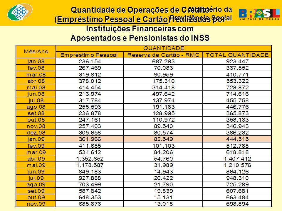 Ministério da Previdência Social Quantidade de Operações de Crédito (Empréstimo Pessoal e Cartão) realizadas por Instituições Financeiras com Aposenta