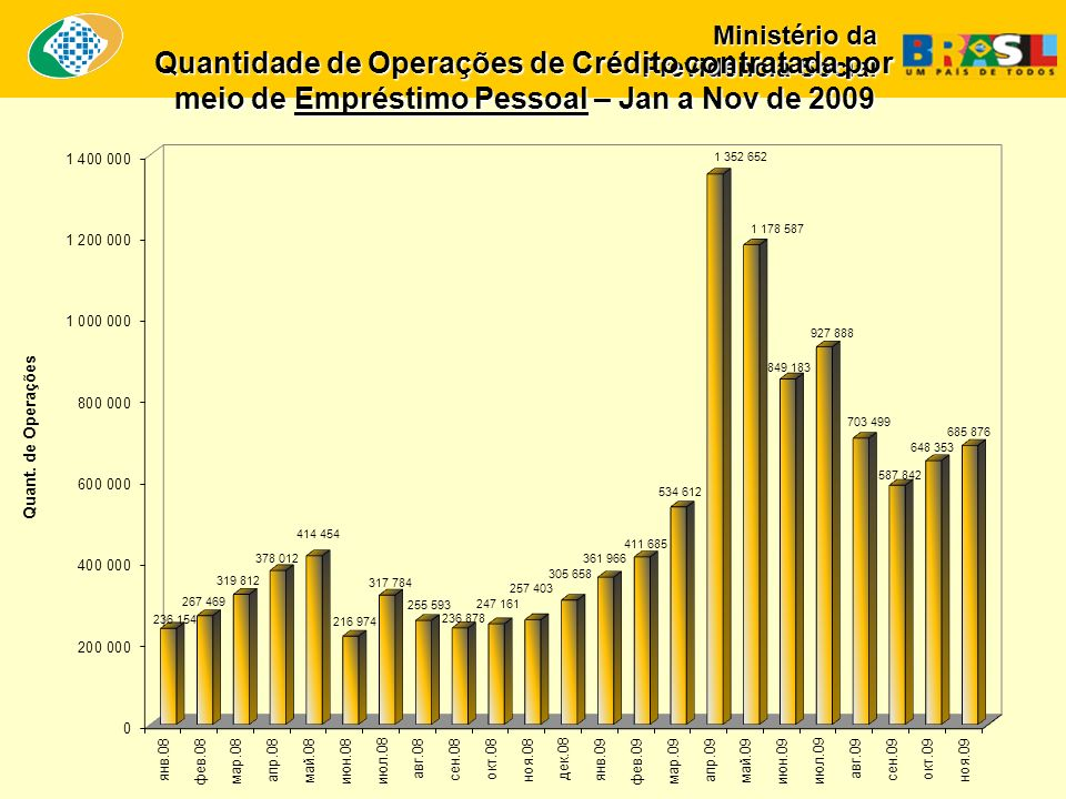 Ministério da Previdência Social Quantidade de Operações de Crédito contratada por meio de Empréstimo Pessoal – Jan a Nov de 2009