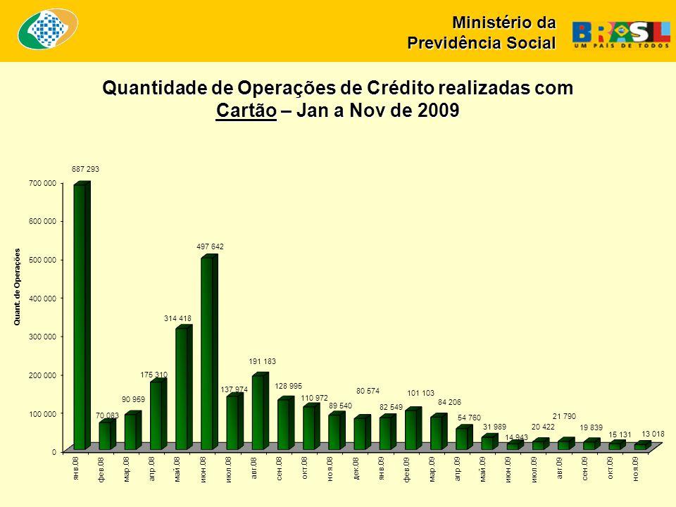 Ministério da Previdência Social Quantidade de Operações de Crédito realizadas com Cartão – Jan a Nov de 2009