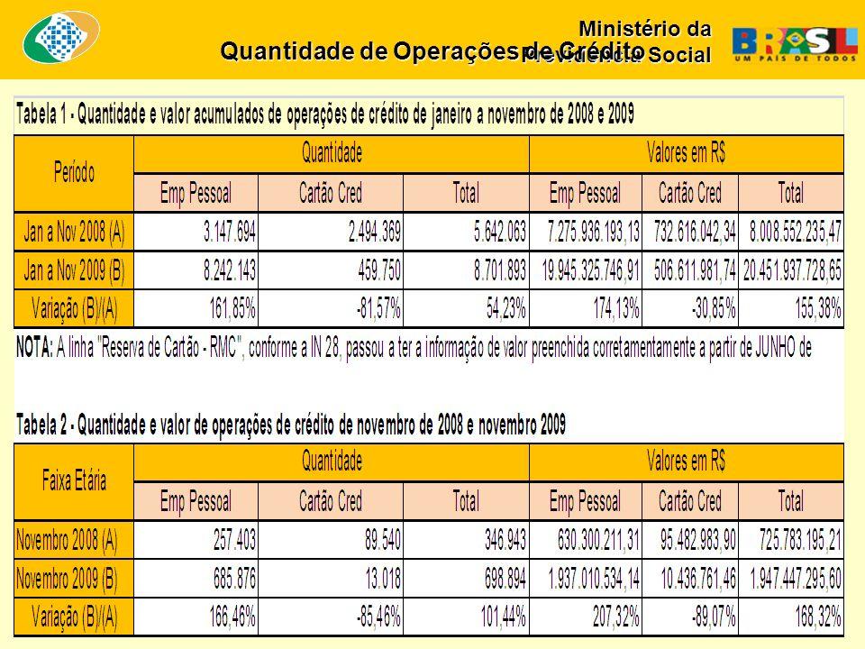 Ministério da Previdência Social Quantidade de Operações de Crédito