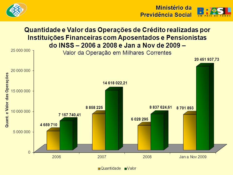 Ministério da Previdência Social Quantidade e Valor das Operações de Crédito realizadas por Instituições Financeiras com Aposentados e Pensionistas do