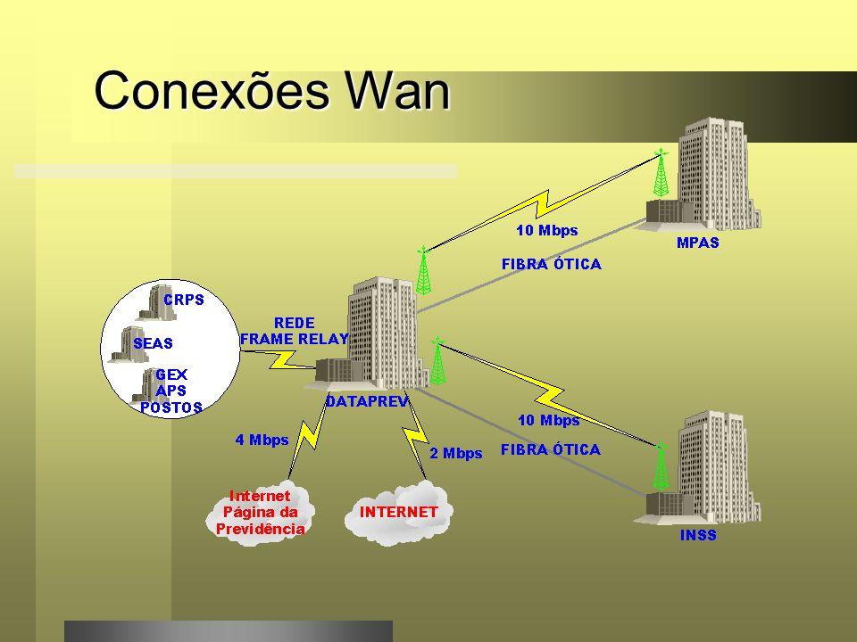 Conexões Wan