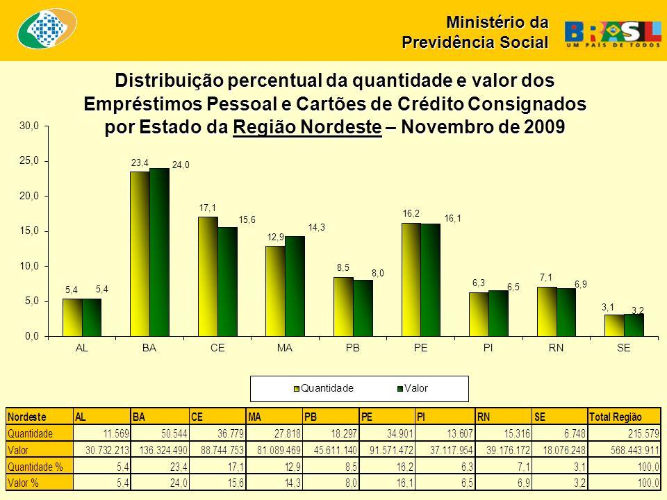 Ministério da Previdência Social Distribuição percentual da quantidade e valor dos Empréstimos Pessoal e Cartões de Crédito Consignados por Estado da Região Sudeste – Novembro de 2009