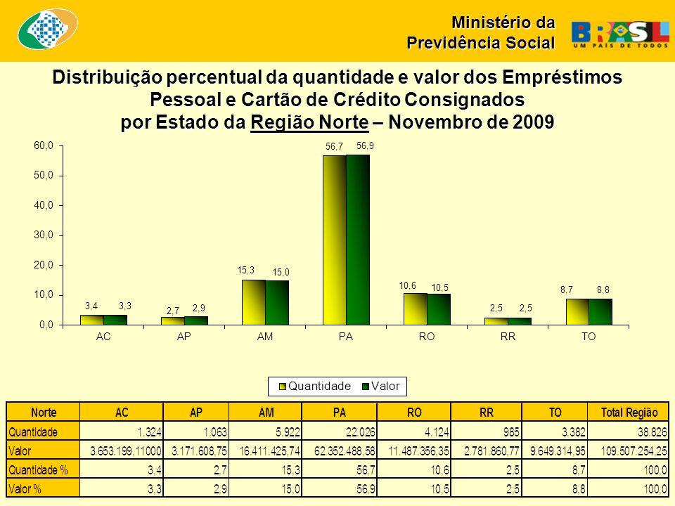 Ministério da Previdência Social Distribuição percentual da quantidade e valor dos Empréstimos Pessoal e Cartão de Crédito Consignados por Estado da Região Norte – Novembro de 2009