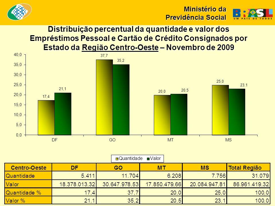 Ministério da Previdência Social Distribuição percentual da quantidade e valor dos Empréstimos Pessoal e Cartão de Crédito Consignados por Estado da Região Sul – Novembro de 2009