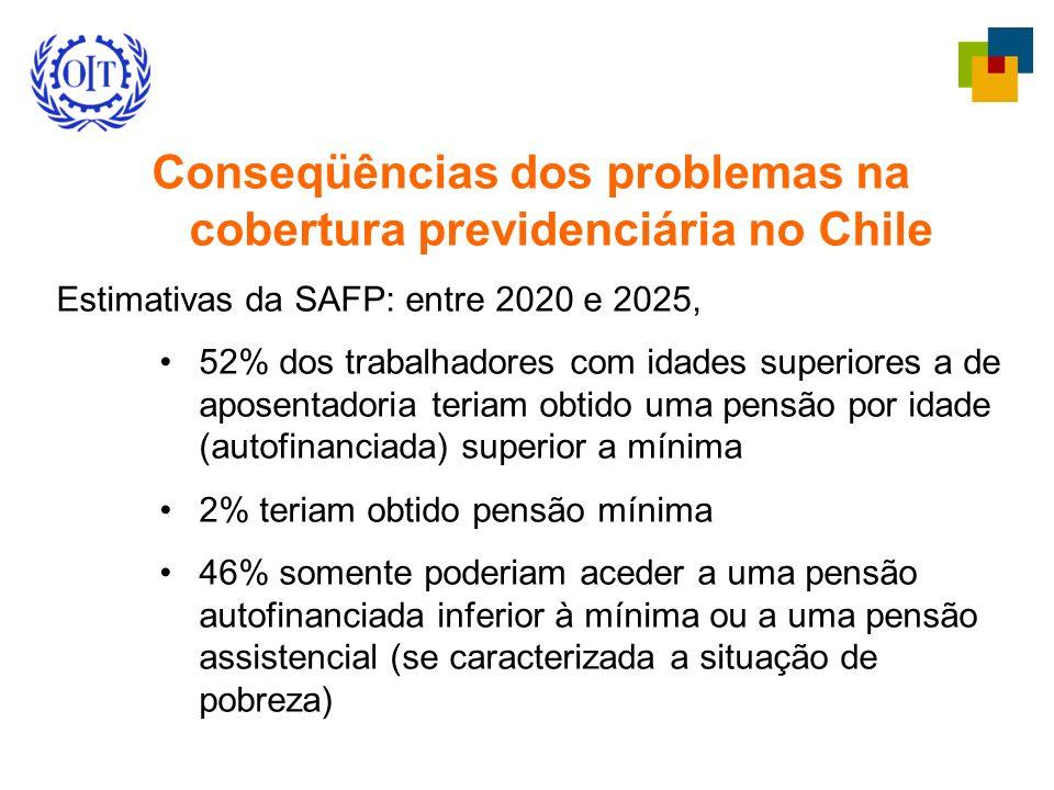 Conseqüências dos problemas na cobertura previdenciária no Chile Estimativas da SAFP: entre 2020 e 2025, 52% dos trabalhadores com idades superiores a