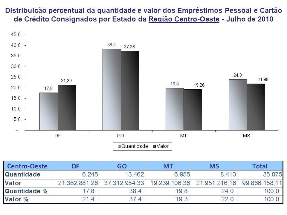 Distribuição percentual da quantidade e valor dos Empréstimos Pessoal e Cartão de Crédito Consignados por Estado da Região Centro-Oeste - Julho de 201