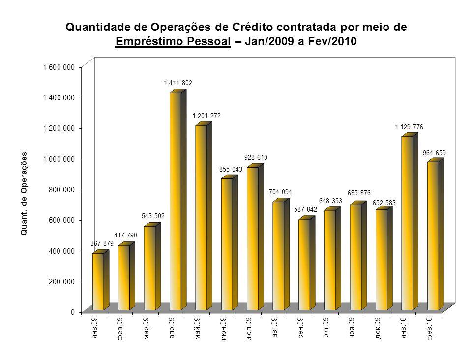 Quantidade de Operações de Crédito contratada por meio de Empréstimo Pessoal – Jan/2009 a Fev/2010