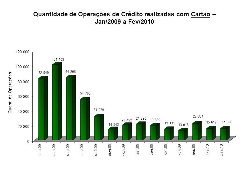 Quantidade de Operações de Crédito realizadas com Cartão – Jan/2009 a Fev/2010