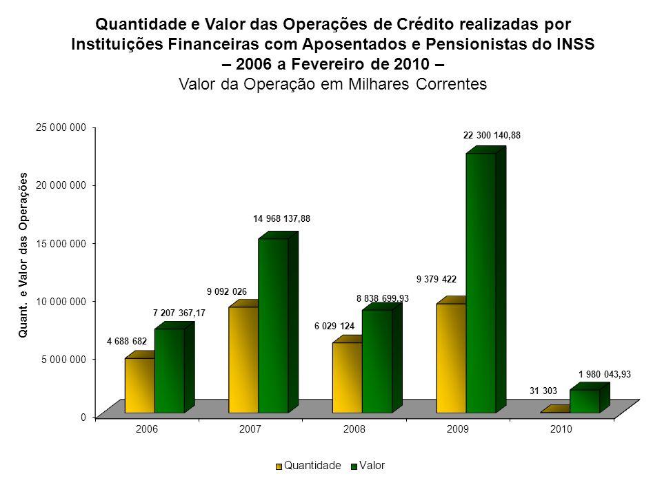 Quantidade e Valor das Operações de Crédito realizadas por Instituições Financeiras com Aposentados e Pensionistas do INSS – 2006 a Fevereiro de 2010