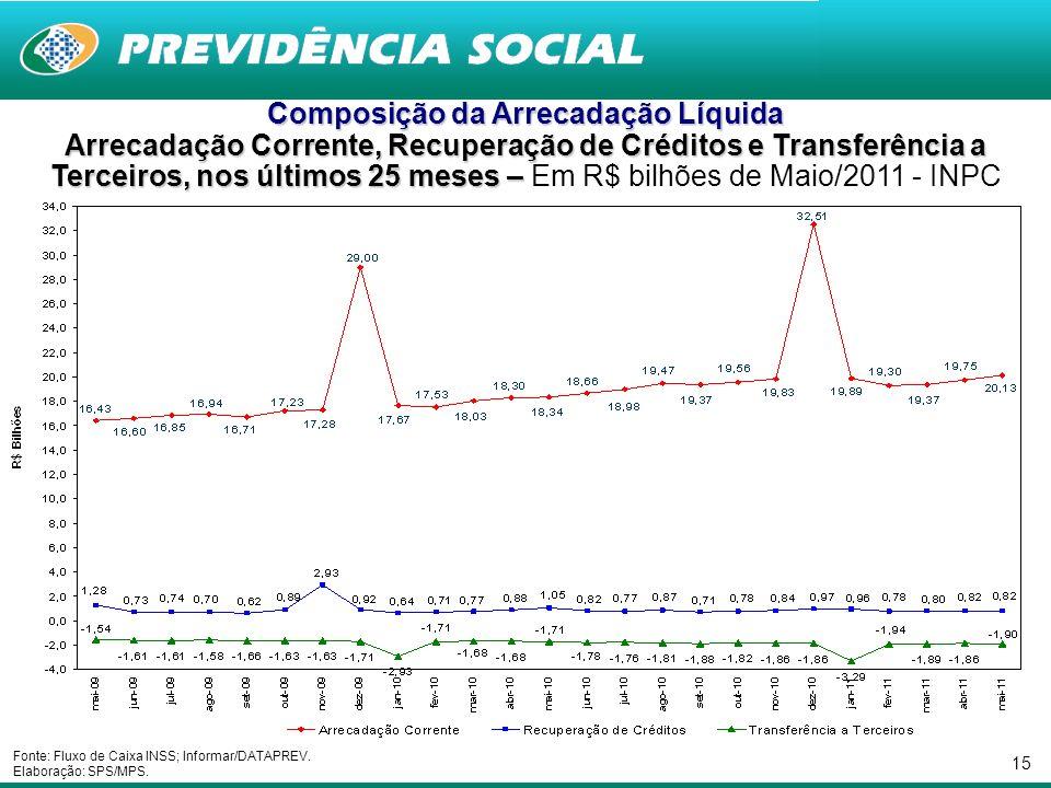 15 Composição da Arrecadação Líquida Arrecadação Corrente, Recuperação de Créditos e Transferência a Terceiros, nos últimos 25 meses – Arrecadação Cor