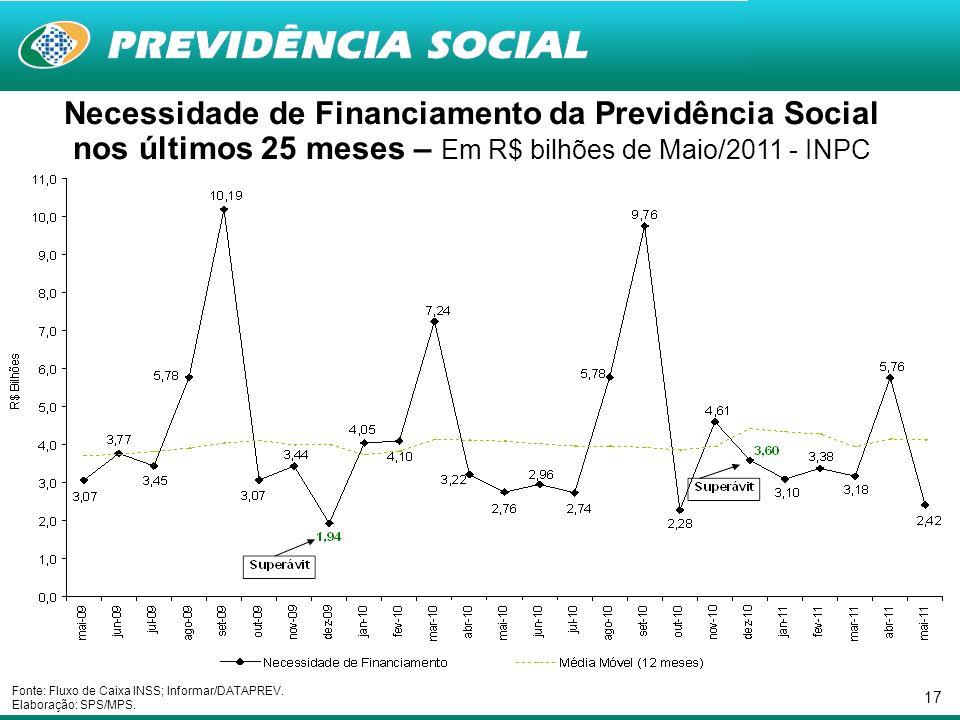 17 Necessidade de Financiamento da Previdência Social nos últimos 25 meses – Em R$ bilhões de Maio/2011 - INPC Fonte: Fluxo de Caixa INSS; Informar/DA