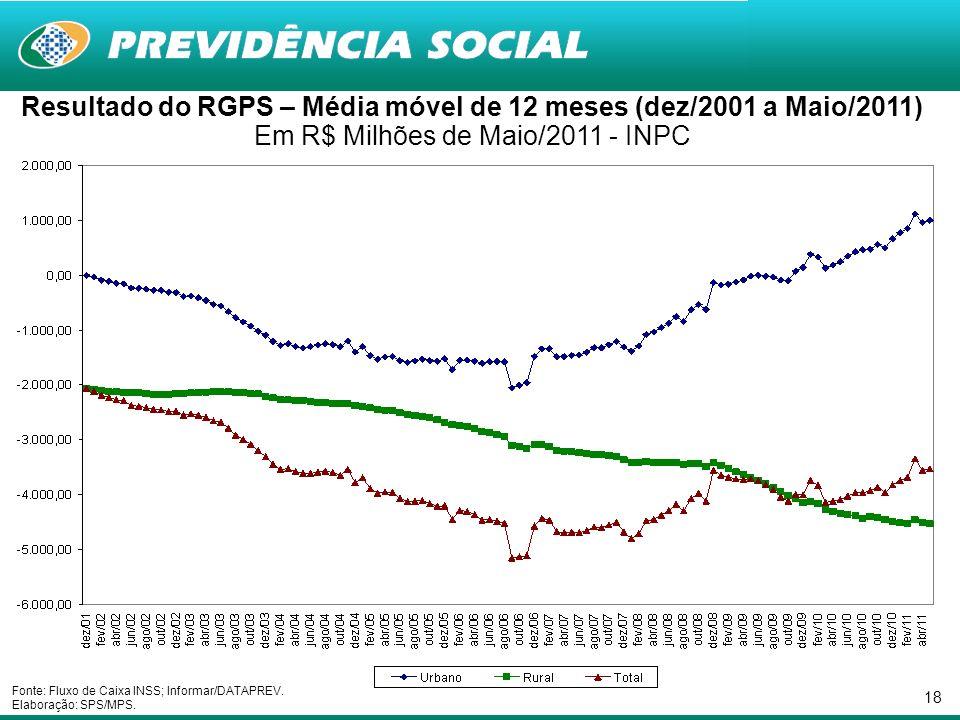 18 Resultado do RGPS – Média móvel de 12 meses (dez/2001 a Maio/2011) Em R$ Milhões de Maio/2011 - INPC Fonte: Fluxo de Caixa INSS; Informar/DATAPREV.