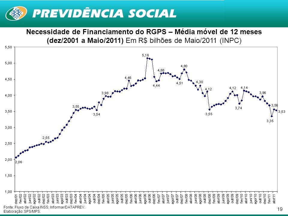 19 Necessidade de Financiamento do RGPS – Média móvel de 12 meses (dez/2001 a Maio/2011) Em R$ bilhões de Maio/2011 (INPC) Fonte: Fluxo de Caixa INSS;