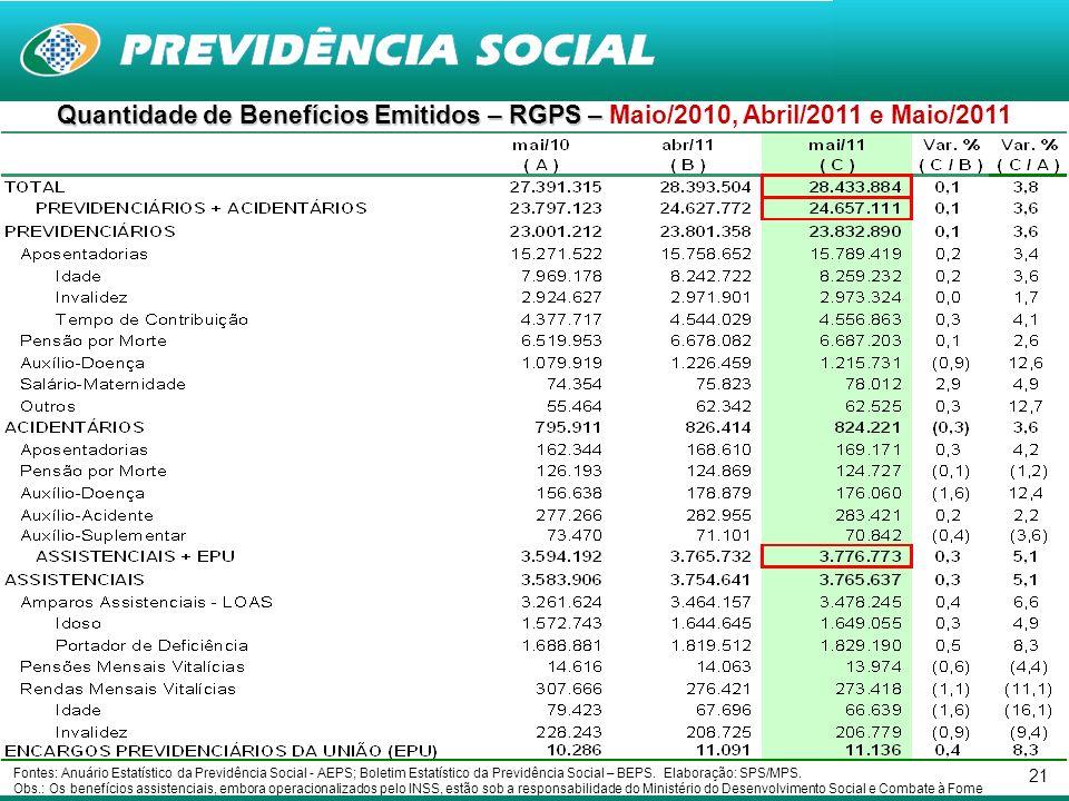 21 Quantidade de Benefícios Emitidos – RGPS – Quantidade de Benefícios Emitidos – RGPS – Maio/2010, Abril/2011 e Maio/2011 Fontes: Anuário Estatístico