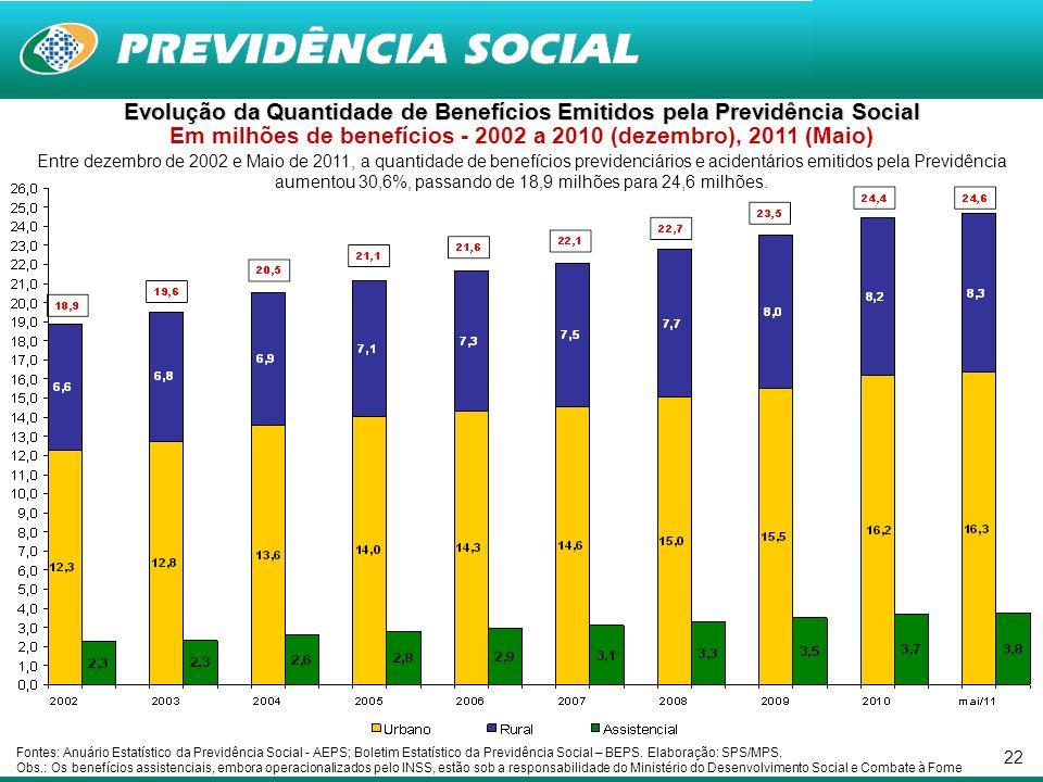 22 Entre dezembro de 2002 e Maio de 2011, a quantidade de benefícios previdenciários e acidentários emitidos pela Previdência aumentou 30,6%, passando de 18,9 milhões para 24,6 milhões.
