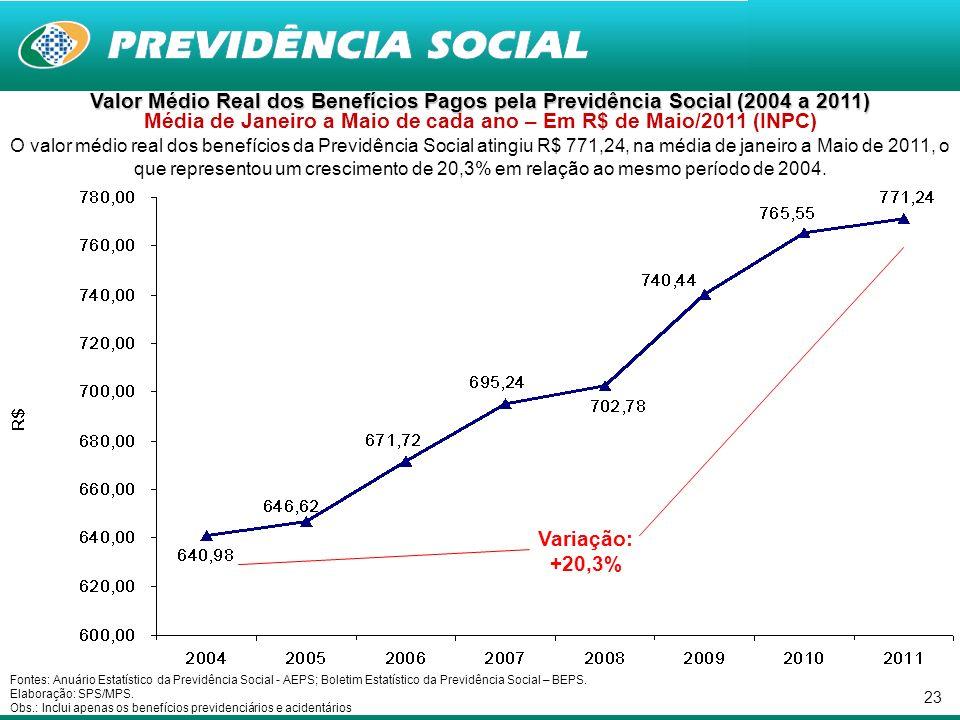 23 Valor Médio Real dos Benefícios Pagos pela Previdência Social (2004 a 2011) Valor Médio Real dos Benefícios Pagos pela Previdência Social (2004 a 2011) Média de Janeiro a Maio de cada ano – Em R$ de Maio/2011 (INPC) O valor médio real dos benefícios da Previdência Social atingiu R$ 771,24, na média de janeiro a Maio de 2011, o que representou um crescimento de 20,3% em relação ao mesmo período de 2004.