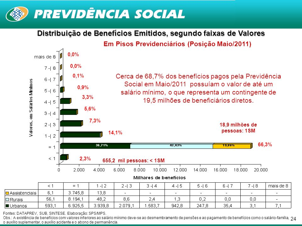 24 Fontes: DATAPREV, SUB, SINTESE. Elaboração: SPS/MPS. Obs.: A existência de benefícios com valores inferiores ao salário mínimo deve-se ao desmembra