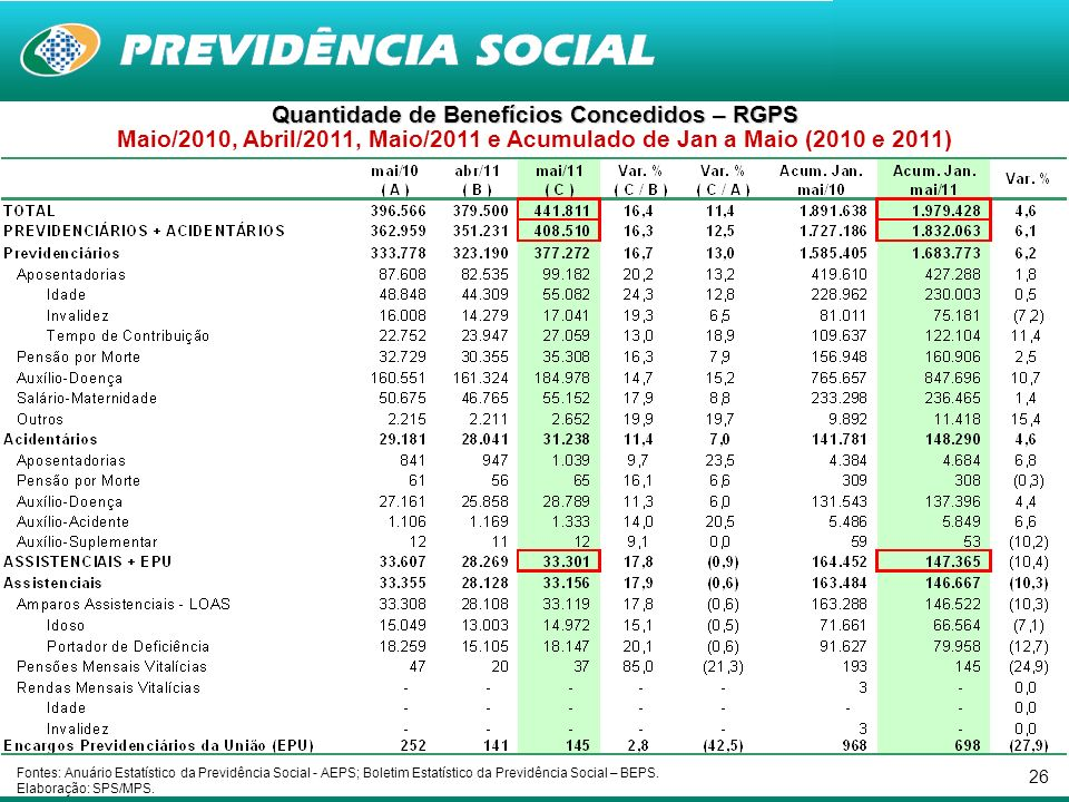 26 Quantidade de Benefícios Concedidos – RGPS Maio/2010, Abril/2011, Maio/2011 e Acumulado de Jan a Maio (2010 e 2011) Fontes: Anuário Estatístico da Previdência Social - AEPS; Boletim Estatístico da Previdência Social – BEPS.