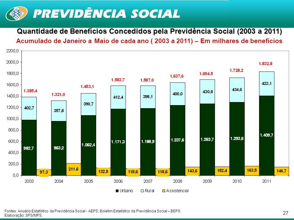 27 Quantidade de Benefícios Concedidos pela Previdência Social (2003 a 2011) Quantidade de Benefícios Concedidos pela Previdência Social (2003 a 2011)