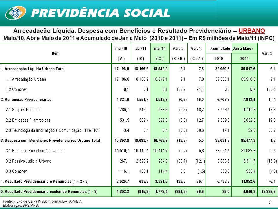 3 Arrecadação Líquida, Despesa com Benefícios e Resultado Previdenciário – URBANO Maio/10, Abr e Maio de 2011 e Acumulado de Jan a Maio (2010 e 2011)