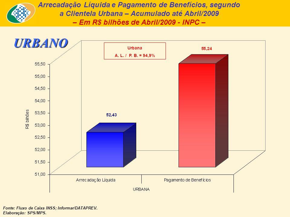 Arrecadação Líquida e Pagamento de Benefícios, segundo a Clientela Urbana – Acumulado até Abril/2009 – Em R$ bilhões de Abril/2009 - INPC – Fonte: Fluxo de Caixa INSS; Informar/DATAPREV.