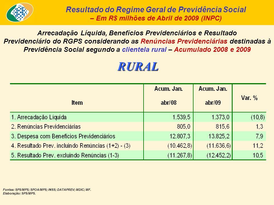 Arrecadação Líquida, Benefícios Previdenciários e Resultado Previdenciário do RGPS considerando as Renúncias Previdenciárias destinadas à Previdência Social segundo a clientela rural – Acumulado 2008 e 2009 Resultado do Regime Geral de Previdência Social – Em R$ milhões de Abril de 2009 (INPC) Fontes: SPS/MPS; SPOA/MPS; INSS; DATAPREV; MDIC; MF.