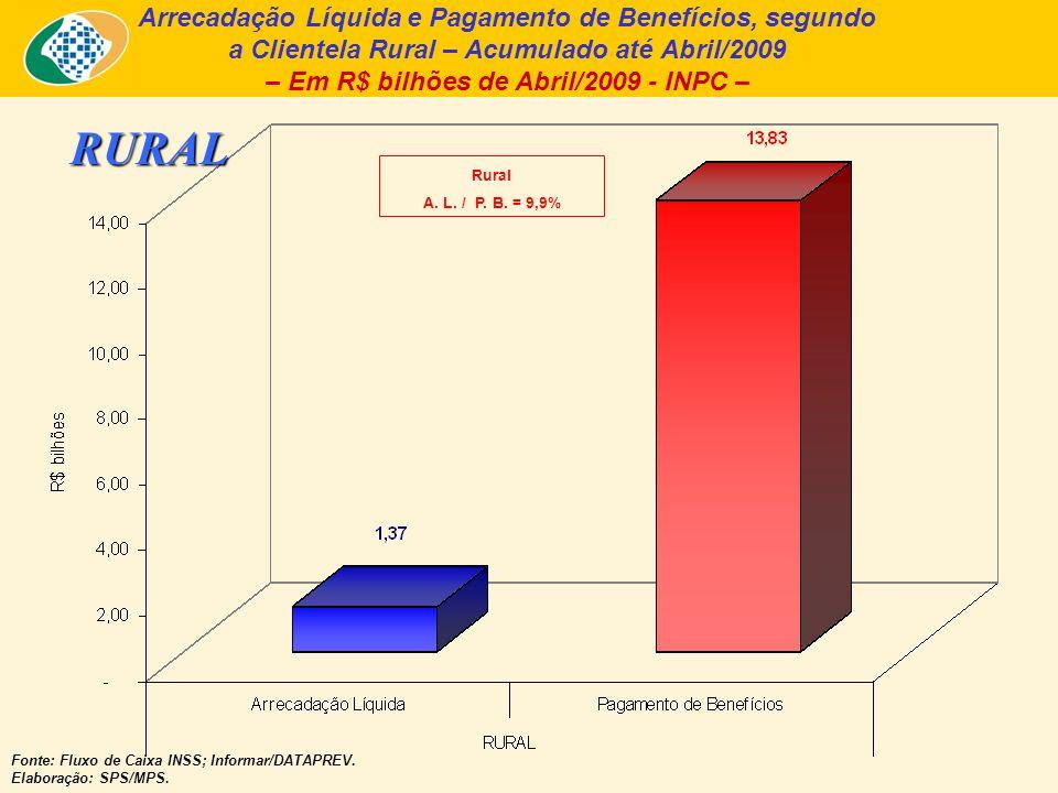 Arrecadação Líquida e Pagamento de Benefícios, segundo a Clientela Rural – Acumulado até Abril/2009 – Em R$ bilhões de Abril/2009 - INPC – Fonte: Fluxo de Caixa INSS; Informar/DATAPREV.