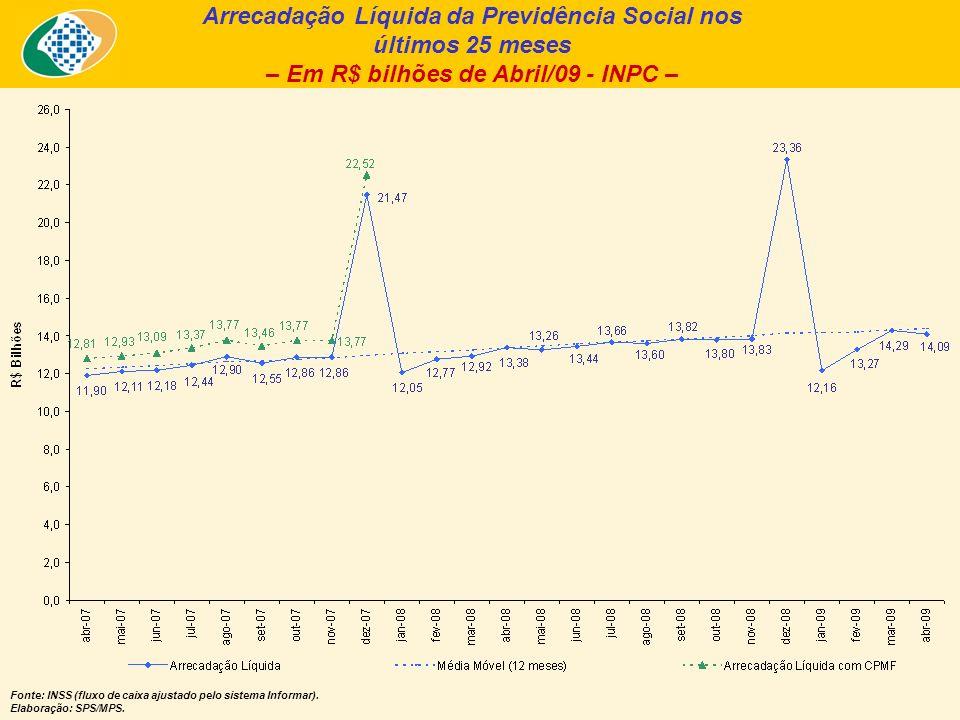 Arrecadação Líquida da Previdência Social nos últimos 25 meses – Em R$ bilhões de Abril/09 - INPC – Fonte: INSS (fluxo de caixa ajustado pelo sistema Informar).