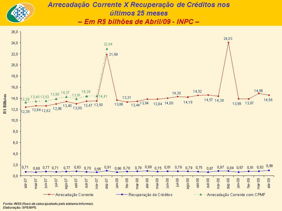 Arrecadação Corrente X Recuperação de Créditos nos últimos 25 meses – Em R$ bilhões de Abril/09 - INPC – Fonte: INSS (fluxo de caixa ajustado pelo sistema Informar).