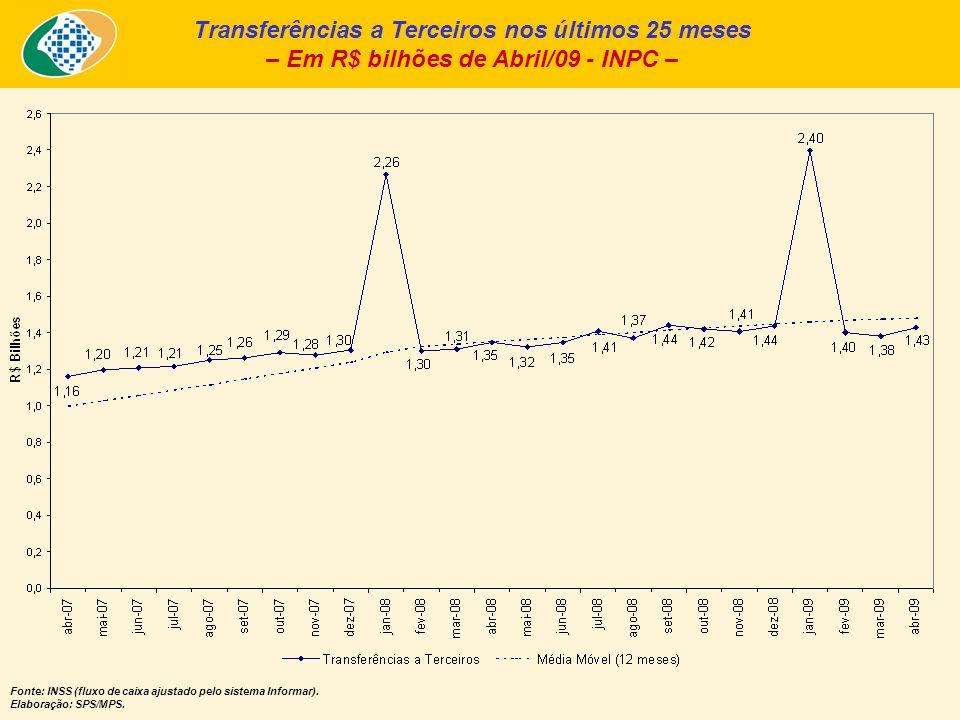 Transferências a Terceiros nos últimos 25 meses – Em R$ bilhões de Abril/09 - INPC – Fonte: INSS (fluxo de caixa ajustado pelo sistema Informar).