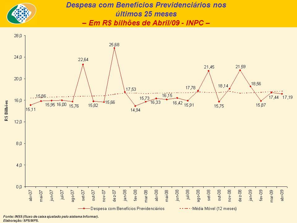 Despesa com Benefícios Previdenciários nos últimos 25 meses – Em R$ bilhões de Abril/09 - INPC – Fonte: INSS (fluxo de caixa ajustado pelo sistema Informar).