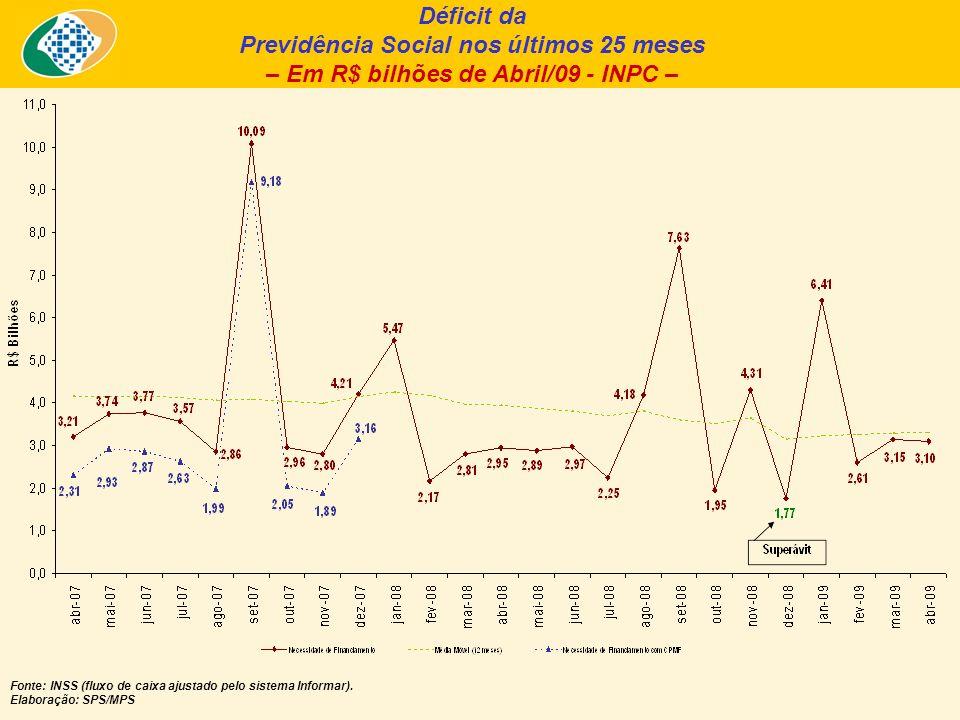 Déficit da Previdência Social nos últimos 25 meses – Em R$ bilhões de Abril/09 - INPC – Fonte: INSS (fluxo de caixa ajustado pelo sistema Informar).
