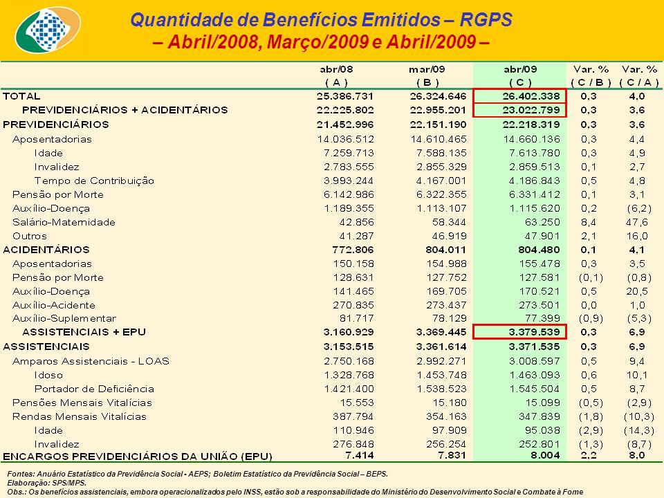 Quantidade de Benefícios Emitidos – RGPS – Abril/2008, Março/2009 e Abril/2009 – Fontes: Anuário Estatístico da Previdência Social - AEPS; Boletim Estatístico da Previdência Social – BEPS.