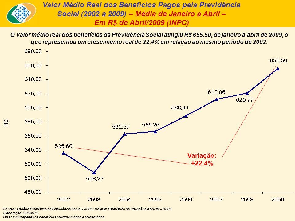 Valor Médio Real dos Benefícios Pagos pela Previdência Social (2002 a 2009) – Média de Janeiro a Abril – Em R$ de Abril/2009 (INPC) O valor médio real dos benefícios da Previdência Social atingiu R$ 655,50, de janeiro a abril de 2009, o que representou um crescimento real de 22,4% em relação ao mesmo período de 2002.