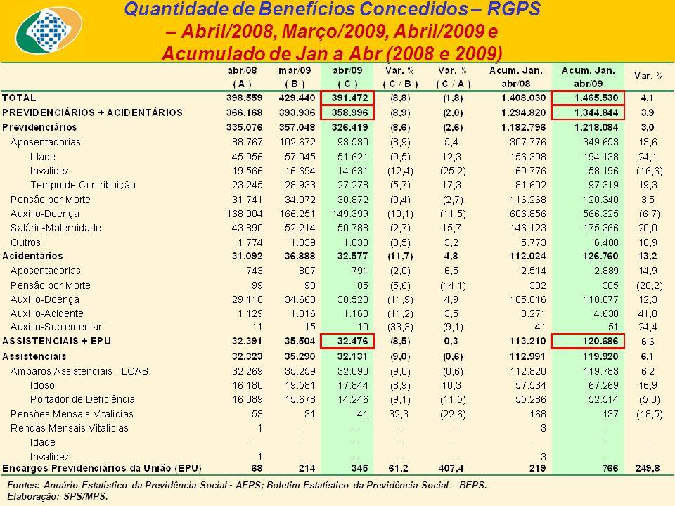 Quantidade de Benefícios Concedidos – RGPS – Abril/2008, Março/2009, Abril/2009 e Acumulado de Jan a Abr (2008 e 2009) Fontes: Anuário Estatístico da Previdência Social - AEPS; Boletim Estatístico da Previdência Social – BEPS.