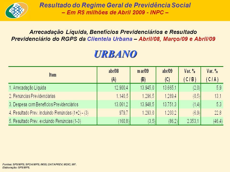 Arrecadação Líquida e Pagamento de Benefícios, da Clientela Urbana – Abril/2009 – Em R$ bilhões de Abril/2009 – INPC - Fonte: Fluxo de Caixa INSS; Informar/DATAPREV.
