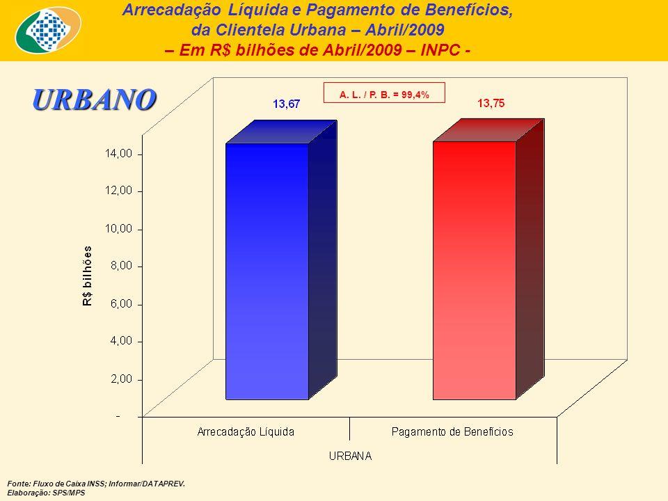 Arrecadação Líquida, Benefícios Previdenciários e Resultado Previdenciário, segundo a clientela urbana e rural (2007 a 2009) Fonte: Fluxo de Caixa INSS; Informar/DATAPREV.