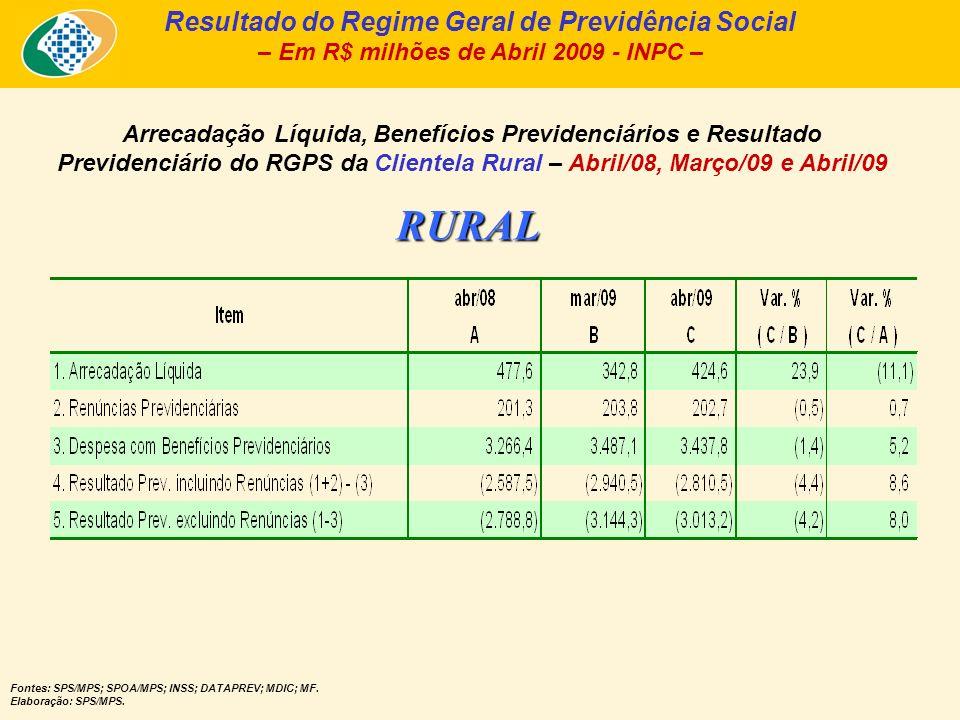 Arrecadação Líquida e Pagamento de Benefícios, da Clientela Rural – Abril/2009 – Em R$ bilhões de Abril/2009 – INPC - Fonte: Fluxo de Caixa INSS; Informar/DATAPREV.