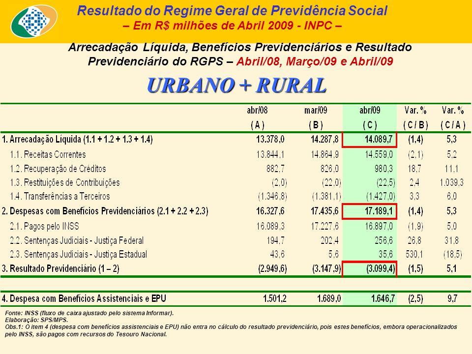 Arrecadação Líquida, Despesa com Benefícios Previdenciários e Resultado Previdenciário, segundo a clientela urbana e rural (2007 a 2009) (Acumulado até Abril de cada ano) Fonte: Fluxo de Caixa INSS; Informar/DATAPREV.