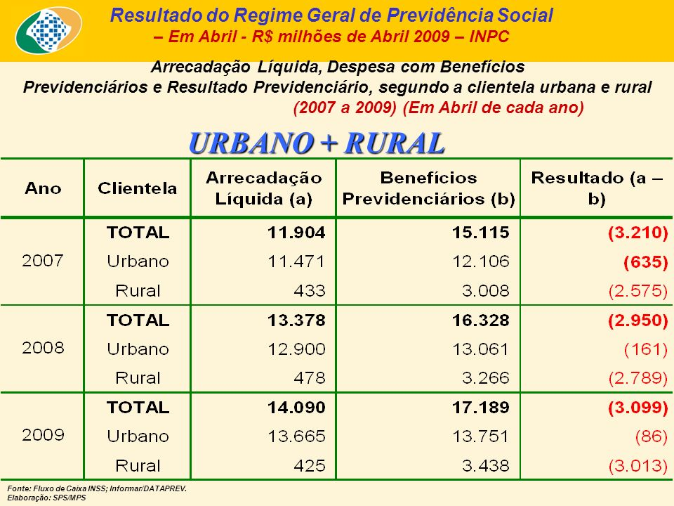 Quantidade de Benefícios Concedidos pela Previdência Social (2001 a 2009) – Acumulado até Abril (Em milhares de benefícios) Fontes: Anuário Estatístico da Previdência Social - AEPS; Boletim Estatístico da Previdência Social – BEPS.