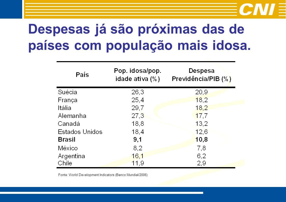 Despesas já são próximas das de países com população mais idosa.
