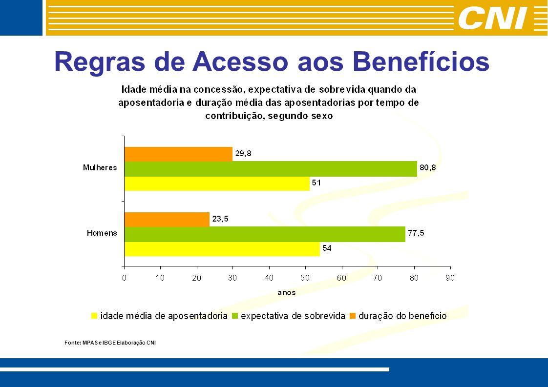 Regras de Acesso aos Benefícios Fonte: MPAS e IBGE Elaboração CNI