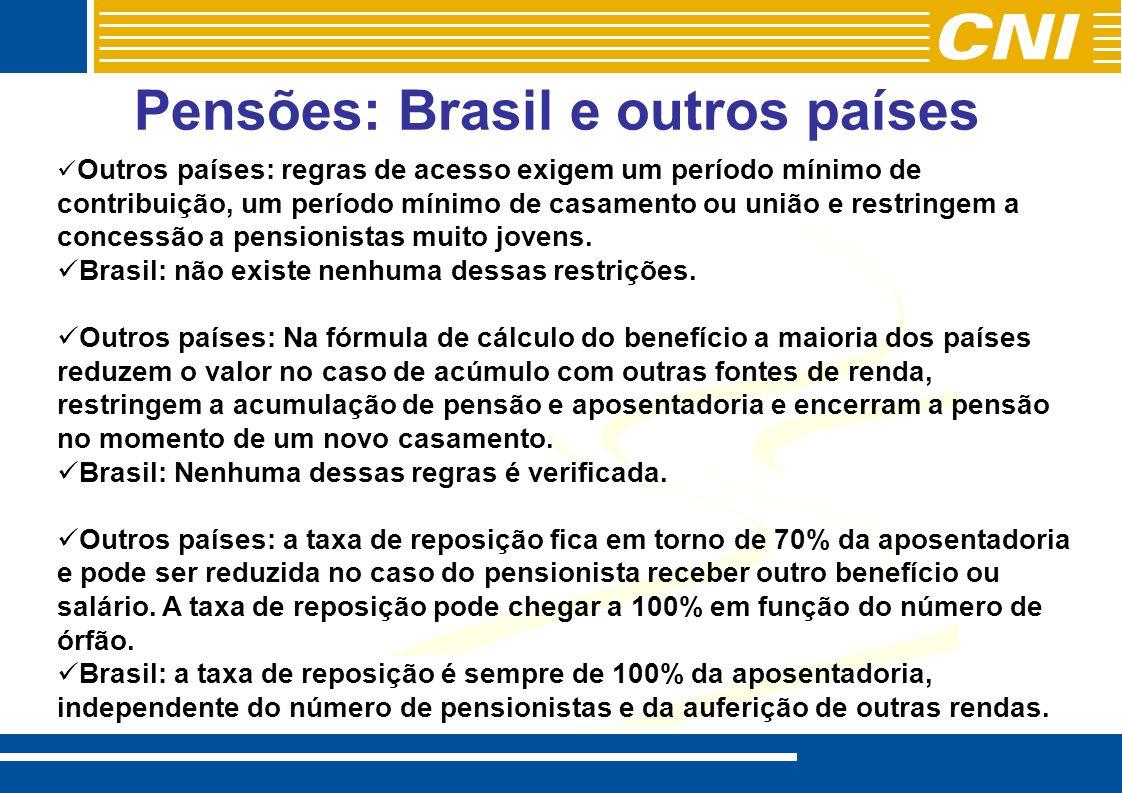 Pensões: Brasil e outros países Outros países: regras de acesso exigem um período mínimo de contribuição, um período mínimo de casamento ou união e restringem a concessão a pensionistas muito jovens.