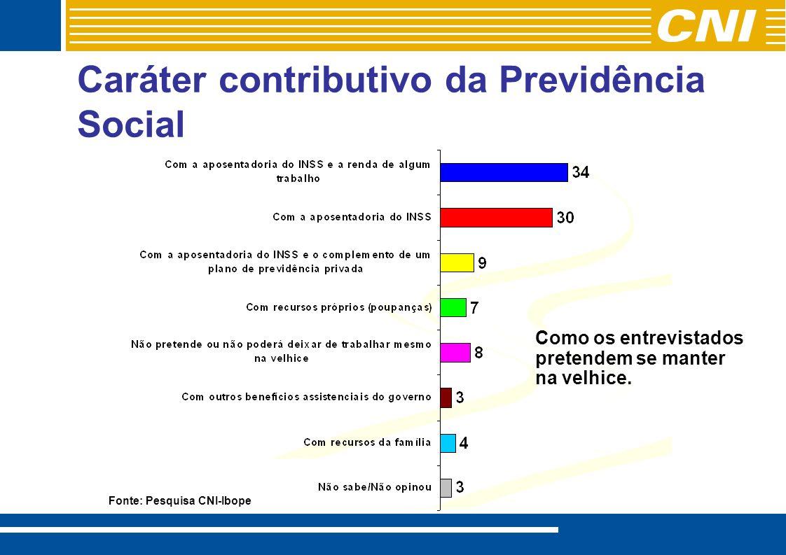 Caráter contributivo da Previdência Social Fonte: Pesquisa CNI-Ibope Como os entrevistados pretendem se manter na velhice.