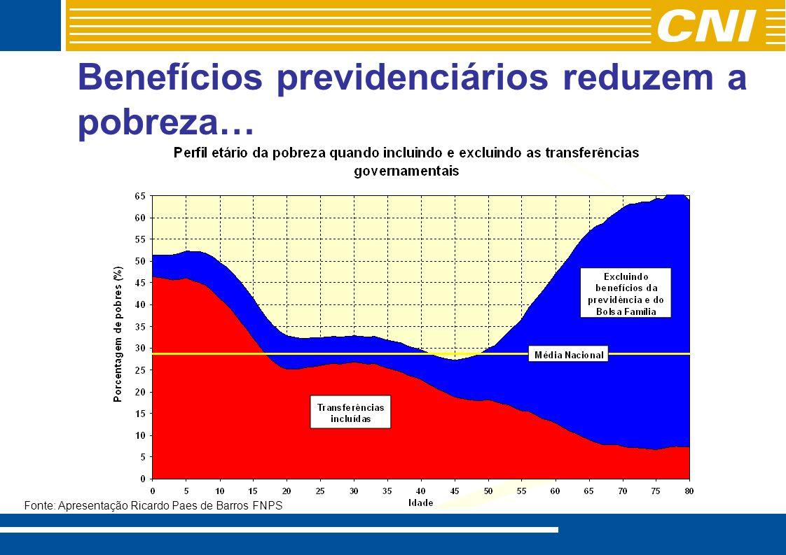 Benefícios previdenciários reduzem a pobreza… Fonte: Apresentação Ricardo Paes de Barros FNPS