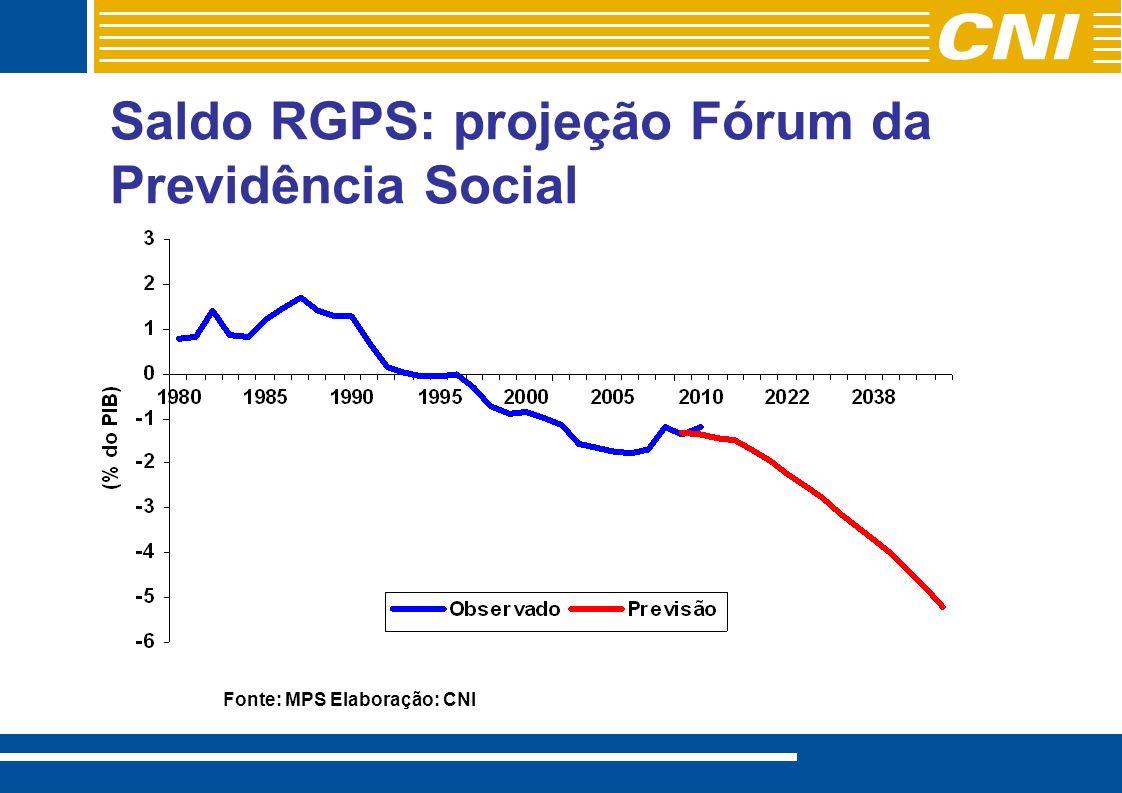 Saldo RGPS: projeção Fórum da Previdência Social Fonte: MPS Elaboração: CNI