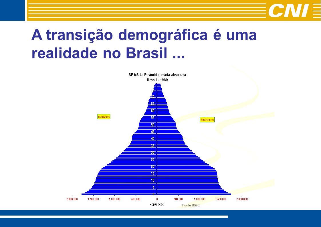 Custo elevado provoca baixa cobertura previdenciária Fonte: Guilherme Delgado/IPEA